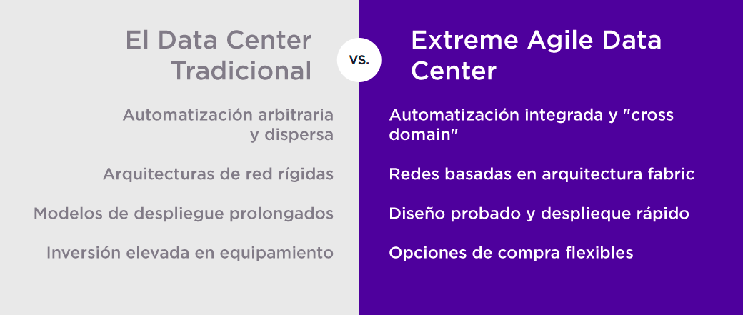 Extreme Networks Partner Wañter Bridge Colombia Agile Datacenter 2