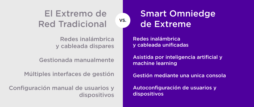 Extreme Networks Partner Wañter Bridge Colombia Smart Omniedge 2